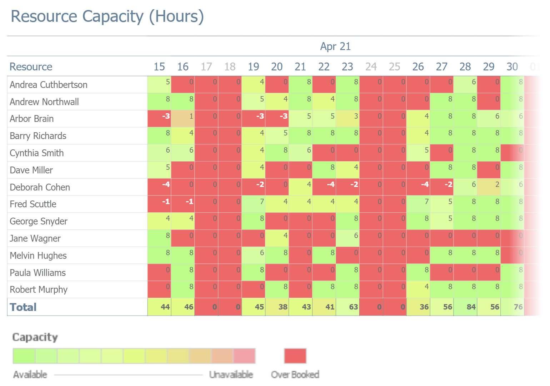 Resource Capacity Planning